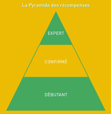 pyramide-récompenses